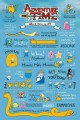Adventure Time Poster Pack Infographic